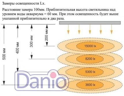 Светильник светодиодный Ptero Ray 5950/90-100 для аквариума 90-1